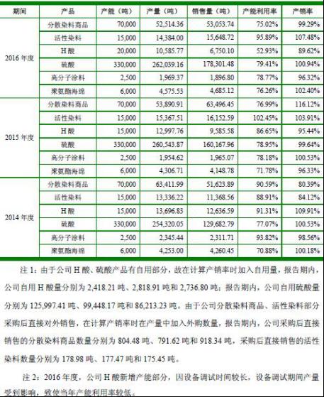 吉华集团数据两大悬疑三年内分红7亿上市募5亿补血