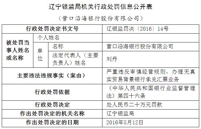 亚博娱乐国际沿海银行股份有限公司违反规定被处罚