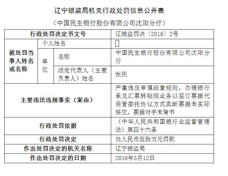 民生银行沈阳分行接55万元罚单近半年15次被处罚民生银行成黑名单常客