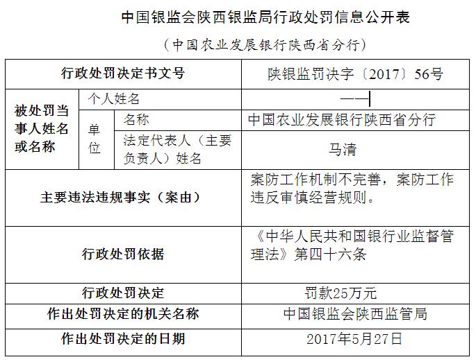 違反審慎經營規則中國農業發展銀行陜西省分行被處罰