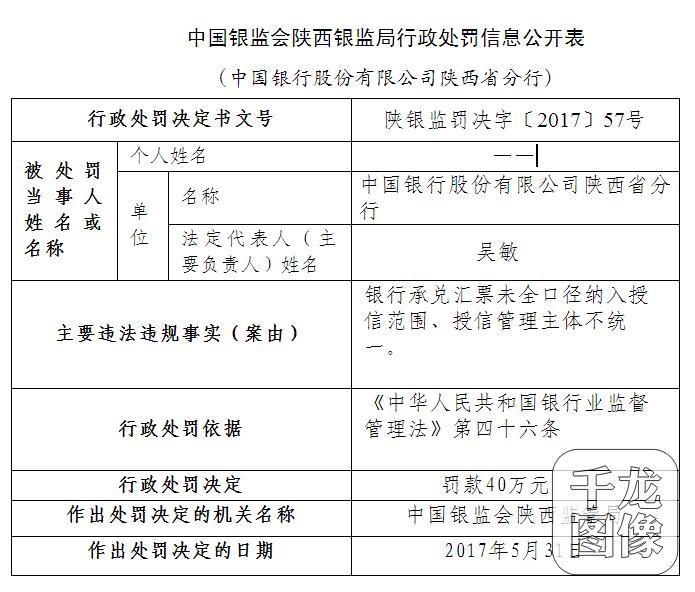 存在授信管理主體不統一等違規行為中國銀行陜西分行接40萬元罰單