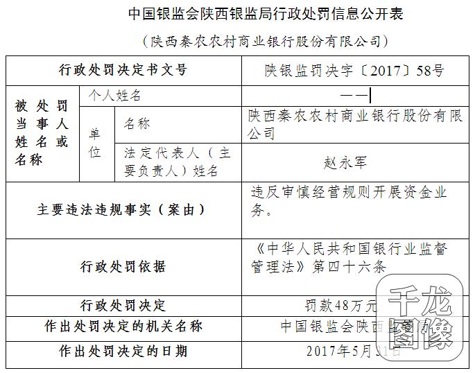 违反审慎经营规则开展资金业务秦农农商银行及两名责任人遭处罚