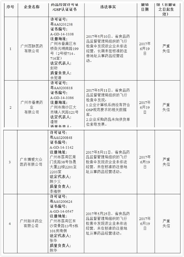 """广州百脉药业等4企业违规 被广东省评定为""""严重失信"""""""