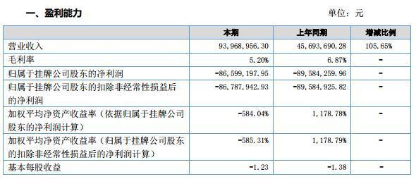 住百家2016年净利亏损8659.92万元已连续两年亏损