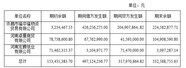 华丽包装控股股东占用资金未披露被河南证监局警示处罚
