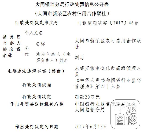 违规任命高级管理人员大同市新荣区农信联社被罚20万元