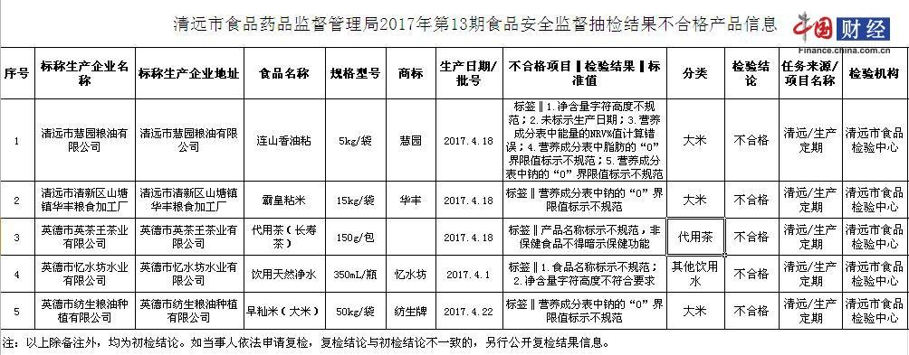清远市食药监局:5批次食品标签不合格涉慧园、华丰等