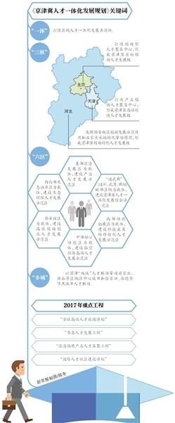 京津冀发布首个跨区域人才规划 将建成世界高端人才聚集区