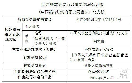中国银行重庆江北支行违规发放个人贷款被罚20万
