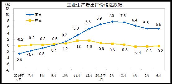 6月PPI同比上涨5.5%上半年同比上涨6.6%