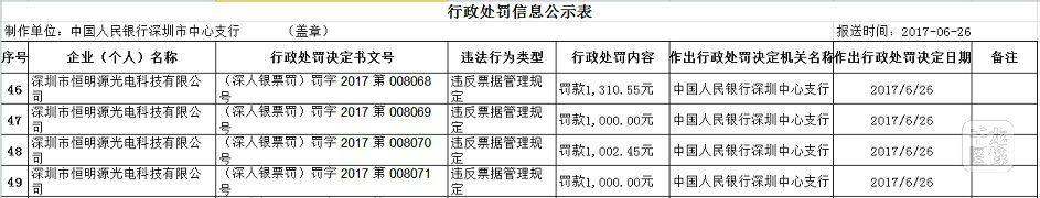 违反票据管理规定深圳市恒明源光电科技有限公司被罚4千多