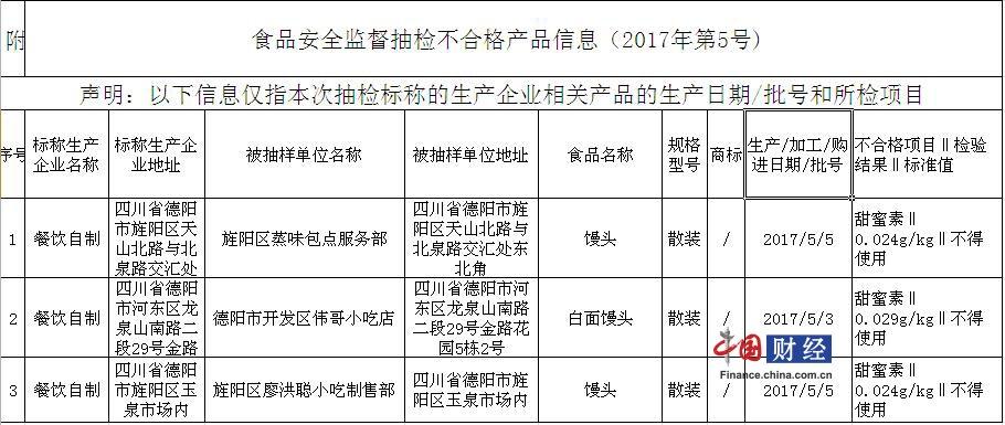德阳市食药监局抽检33批次食品3批次不合格
