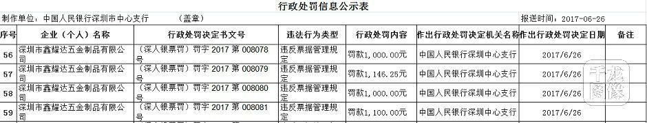 深圳市鑫耀达五金制品有限公司因违反票据管理规定被连罚4单