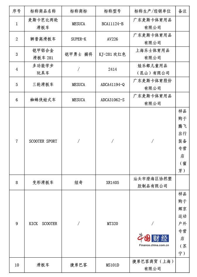 上海消保委抽检:滑板车不合格率达47% 京东蜜芽等平台有售