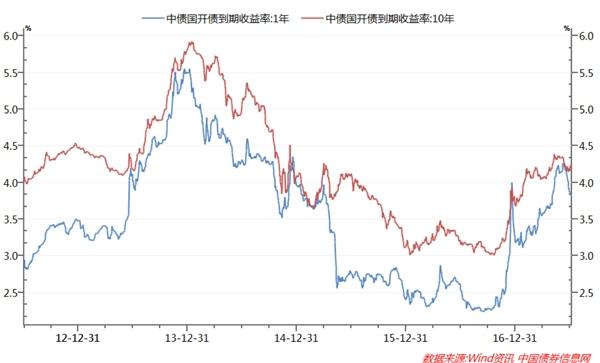 招商基金:利率债配置价值显现 信用债采取防御