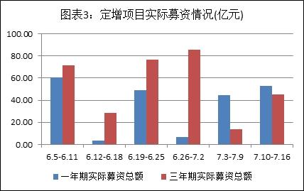 资料来源:Wind资讯、聚益科投研中心
