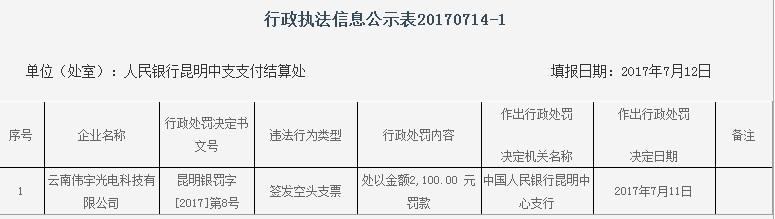 云南伟宇光电科技有限公司因签发空头支票被罚2100元