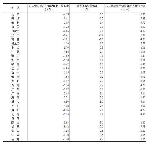 30省万元GDP能耗公布:辽宁省能耗降幅最低