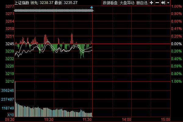 午盘:两市分化沪指跌0.21%福建自贸区领涨