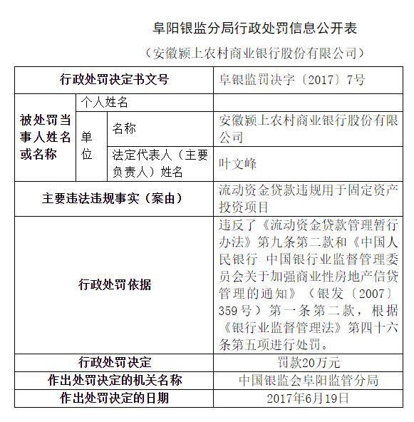 颍上农商银行因流动资金贷款违规用于固定资产投资被罚款20万元