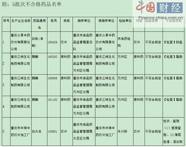 重庆江峡生化制药3批次药品质量抽检不合格