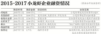 资本热炒小龙虾盈利模式待破局