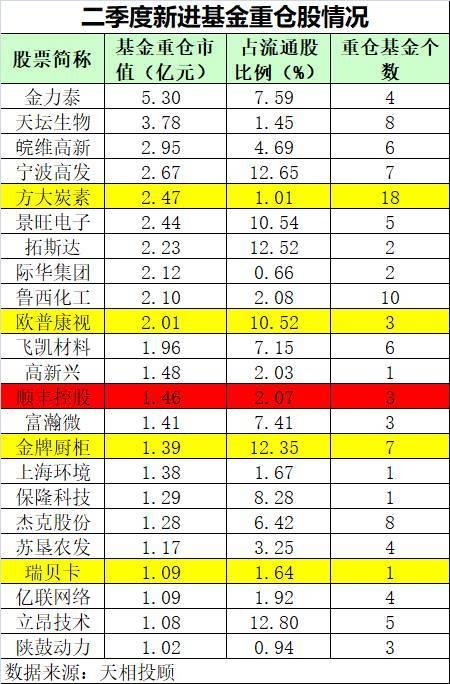 顺丰控股等23股新进基金重仓股,持股市值全过亿!(附名单)