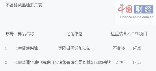 菏泽工商局:2批次成品油不合格涉中海油一加油站