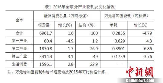 北京能源消耗低位运行 再生能源发电量增53.8