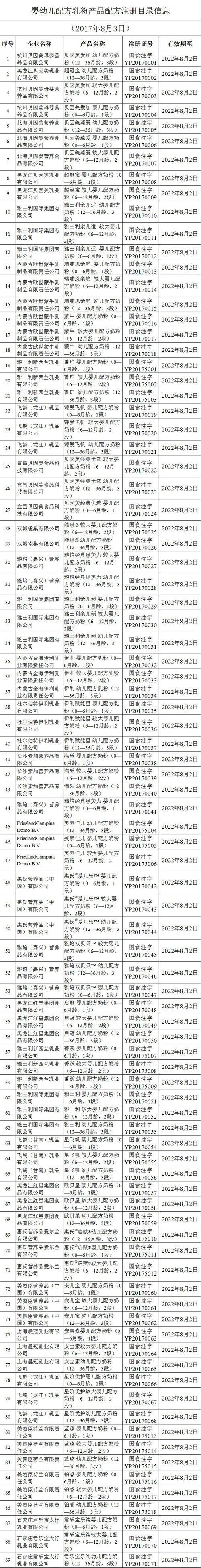 首批奶粉配方注册企业名单公布 共计22家企业89个配方获准