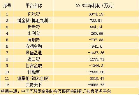 12家P2P平台披露业绩:仅3家赚钱 民贷天下去年亏8500万