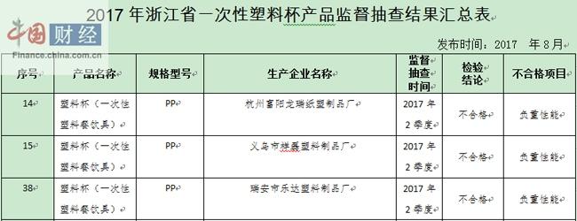 浙江质监局v女生:3女生一次性样品餐饮具牵手负跟塑料批次,爬山图片