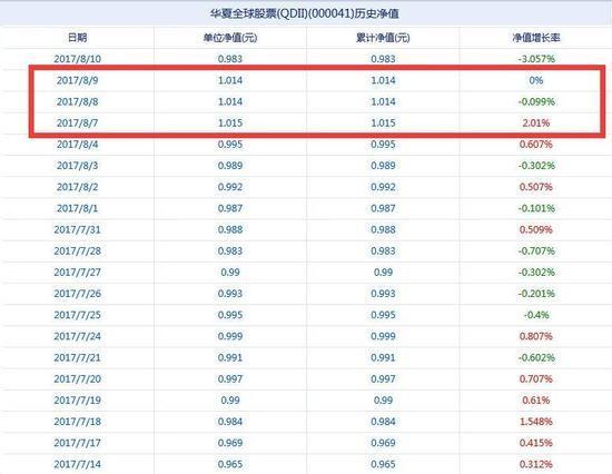 华夏全球股票7月14日-8月10日净值表现 数据来源:新浪