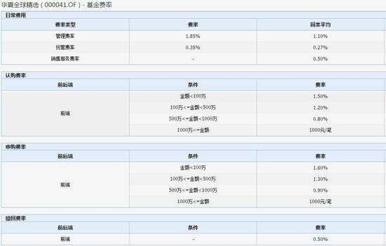 基金费率一览表 来源:wind