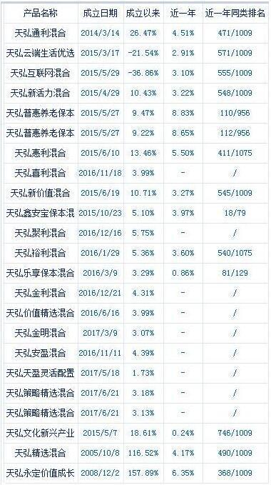 天弘基金纯股及混合型基金近一年同类排名情况 数据来源:新浪财经