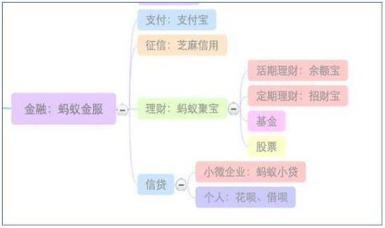 蚂蚁金服产品业务图 来源:网络