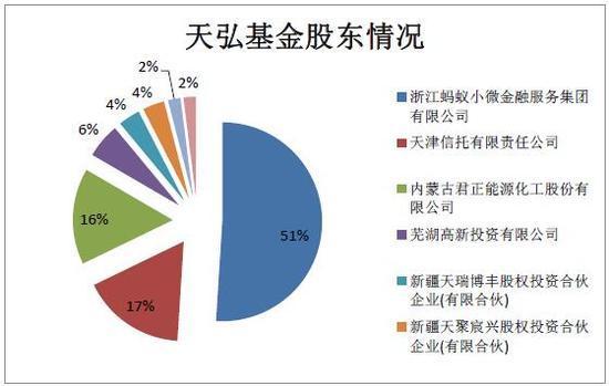天弘基金股东情况 数据来源:wind