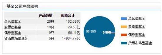 天弘基金公司产品结构  数据来源:wind