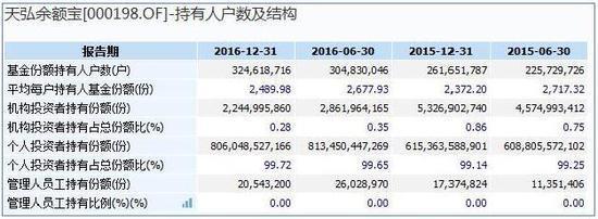 天弘余额宝2016年末持有人户数及结构情况 数据来源:wind