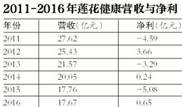 数据来源:莲花健康年报