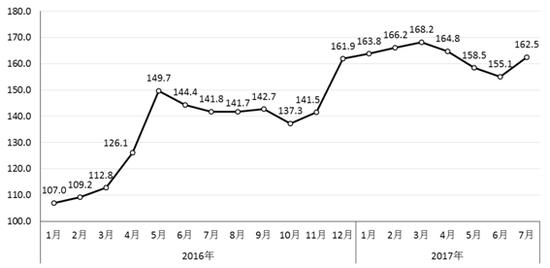 中钢协:后期难以持续大幅上涨