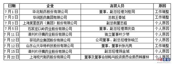 7月上市药企高管变动表 内容来源:上市公司公告 制表:中国网财经