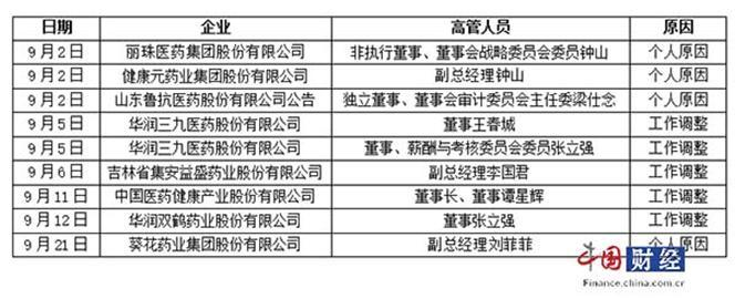 9月上市药企高管变动表 内容来源:上市公司公告 制表:中国网财经