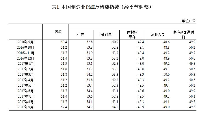 延续稳中向好发展态势:9月中国制造业采购经理指数创近年新高
