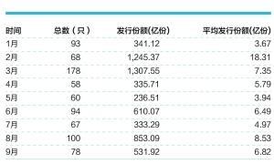 今年以来新基金发行情况 来源:Wind数据