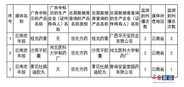 云南2017年第1期违法药品广告暂停销售品种目录
