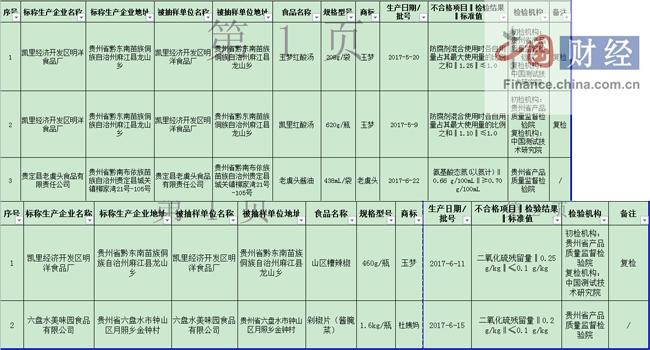 贵州食药监局:5批次食品抽检不合格 涉六盘水美味园食品