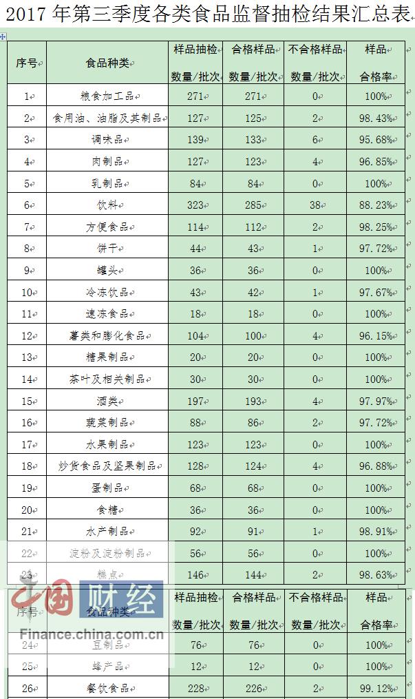 山西食药监局:第三季度167批次食品抽检不合格