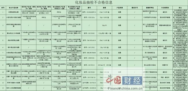 浙江食药监局:13批次面膜抽检不合格 涉广州正浩化妆品等