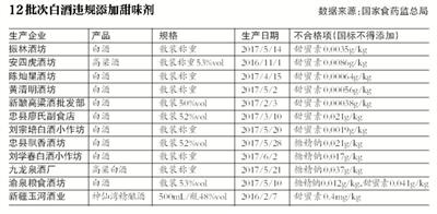 重庆新疆食药监公布12批次不合格白酒 11批次为散装白酒
